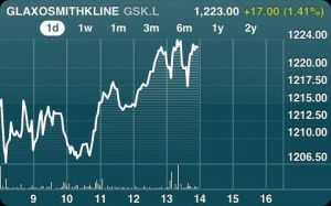 Just to illustrate where all this news takes us, a share price chart!